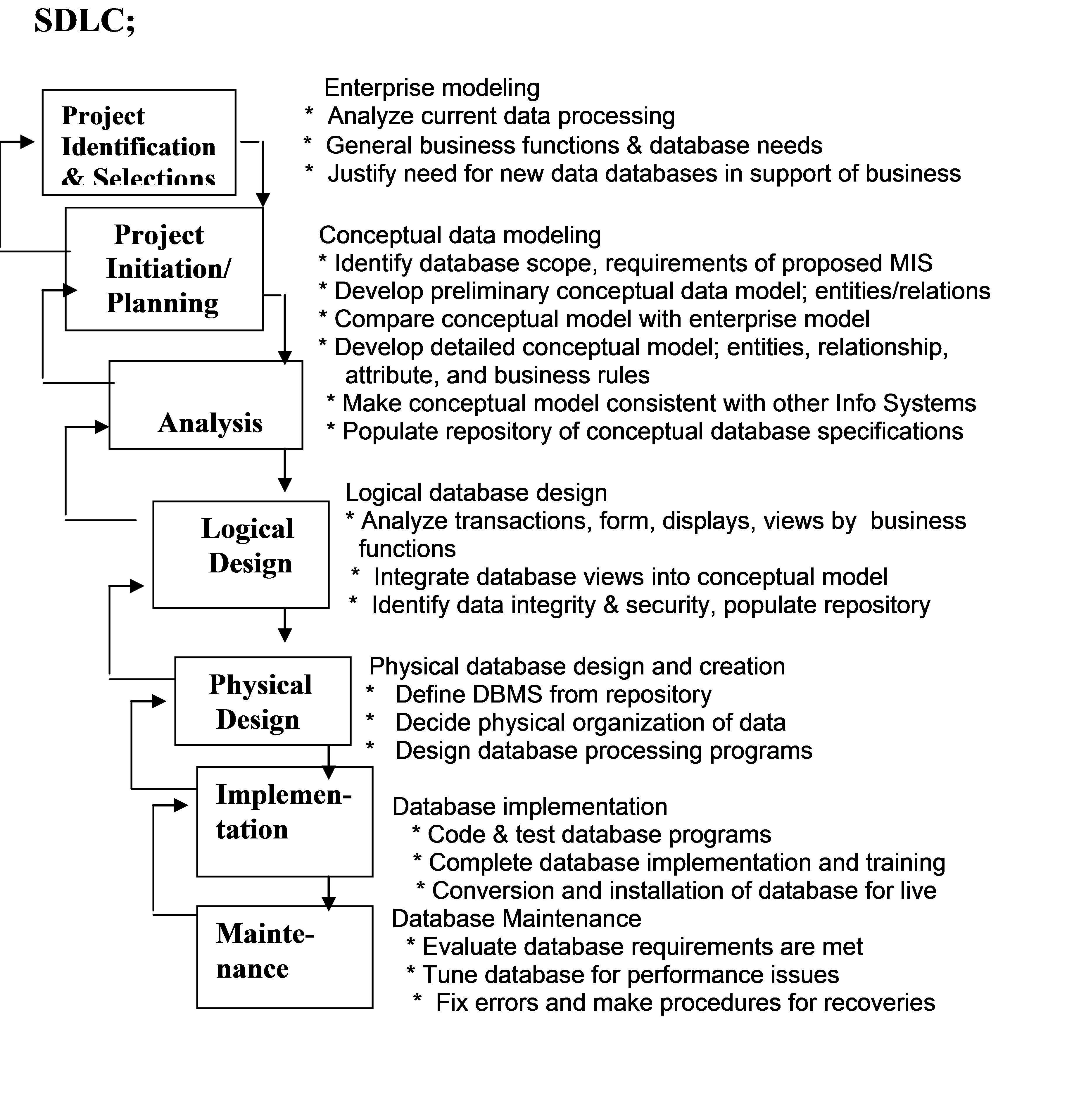 lesson database development processes cont d ashraf khan 5 3 object oriented database development processes sdlc